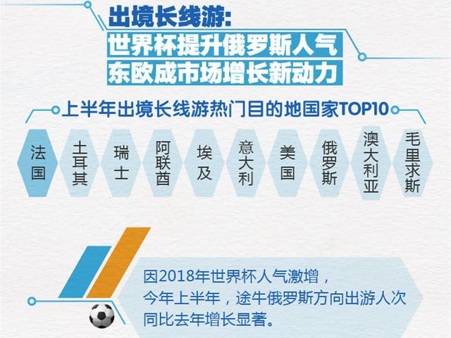 出境长线国家TOP10榜单
